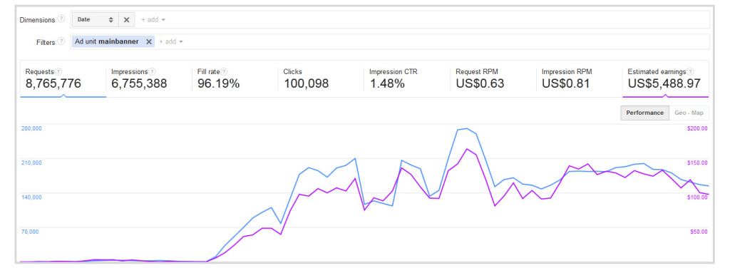 Case Study: How I Made $10000 In 2 Months With A Simple One